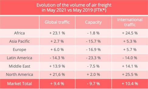 airfreight_traffic_may_2021_iata