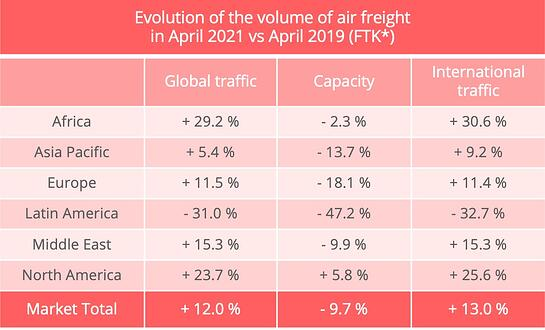 airfreight_volumes_april_2021