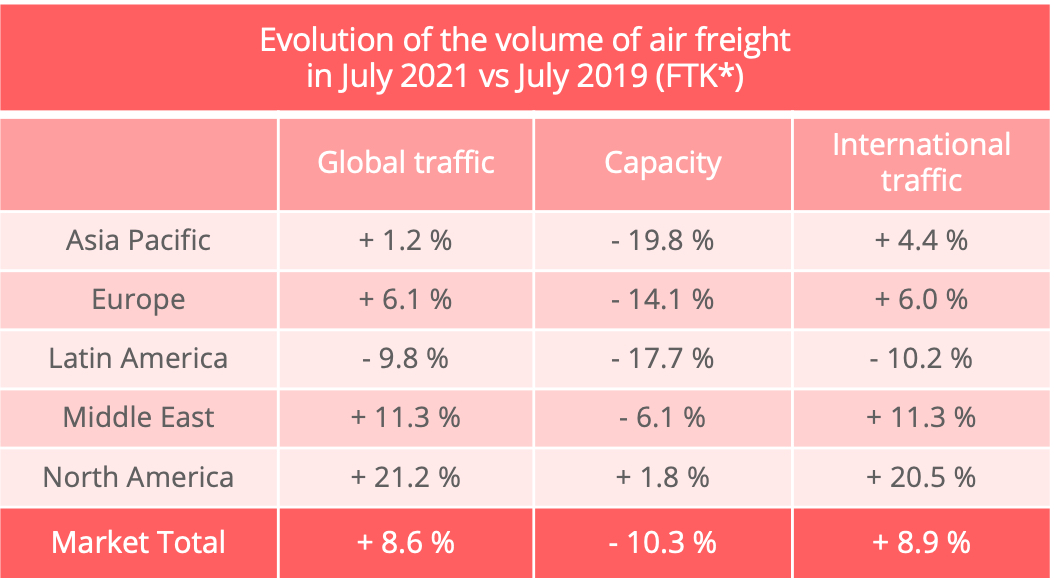 airfreight_volumes_july_2021