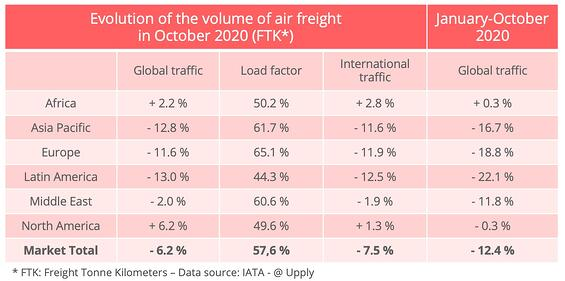 airfreight_volumes_october_2020-1