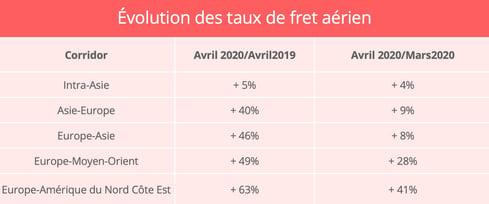 evolution-taux-fret-aerien-avril-2020