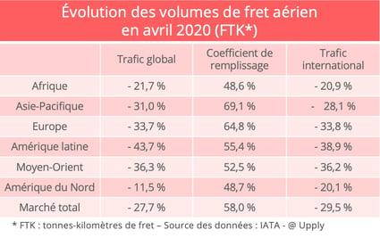 fret-aerien-chiffres-iata-avril-2020