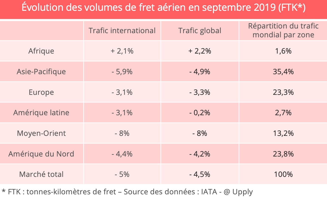 fret-aerien-iata-septembre-chiffres