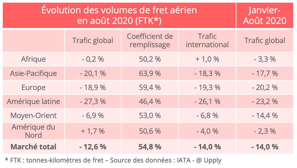 fret-aerien-trafic-aout_2020