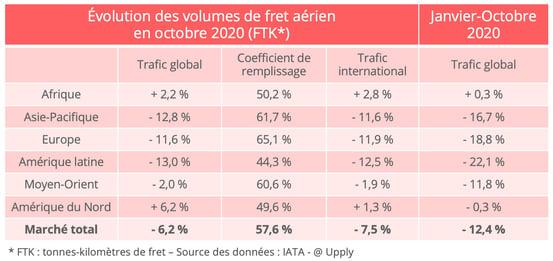 fret_aerien-octobre-2020_trafic