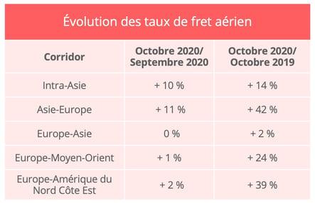 fret_aerien_octobre_taux_fret