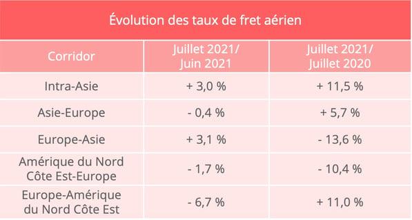 fret_aerien_prix_transport_juillet_2021