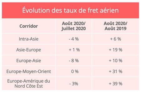 fret_aerien_taux_fret_aout_2020