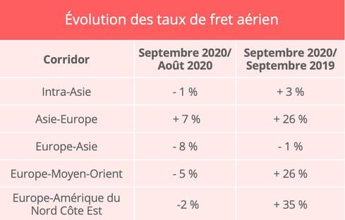 fret_aerien_taux_fret_septembre_2020