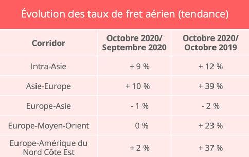 fret_aerien_taux_octobre_2020