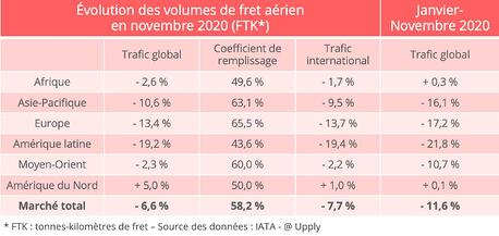 fret_aerien_volumes_novembre_iata