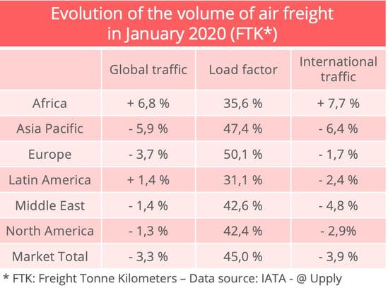 iata-airfreight-january-2020