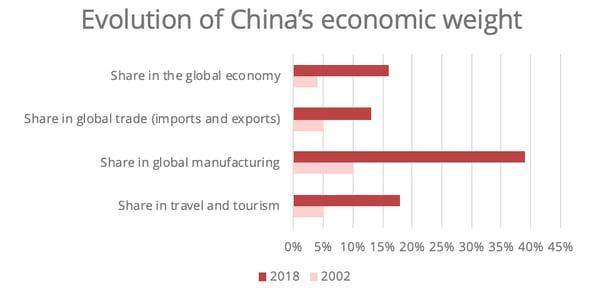 iata-china-economic-weight