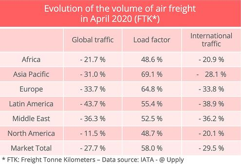 iata-evolution-airfreight-april-2020