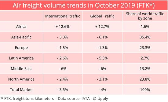 iata-october-freight
