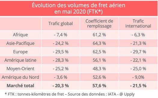 iata-volumes-fret-aerien-mai-2020
