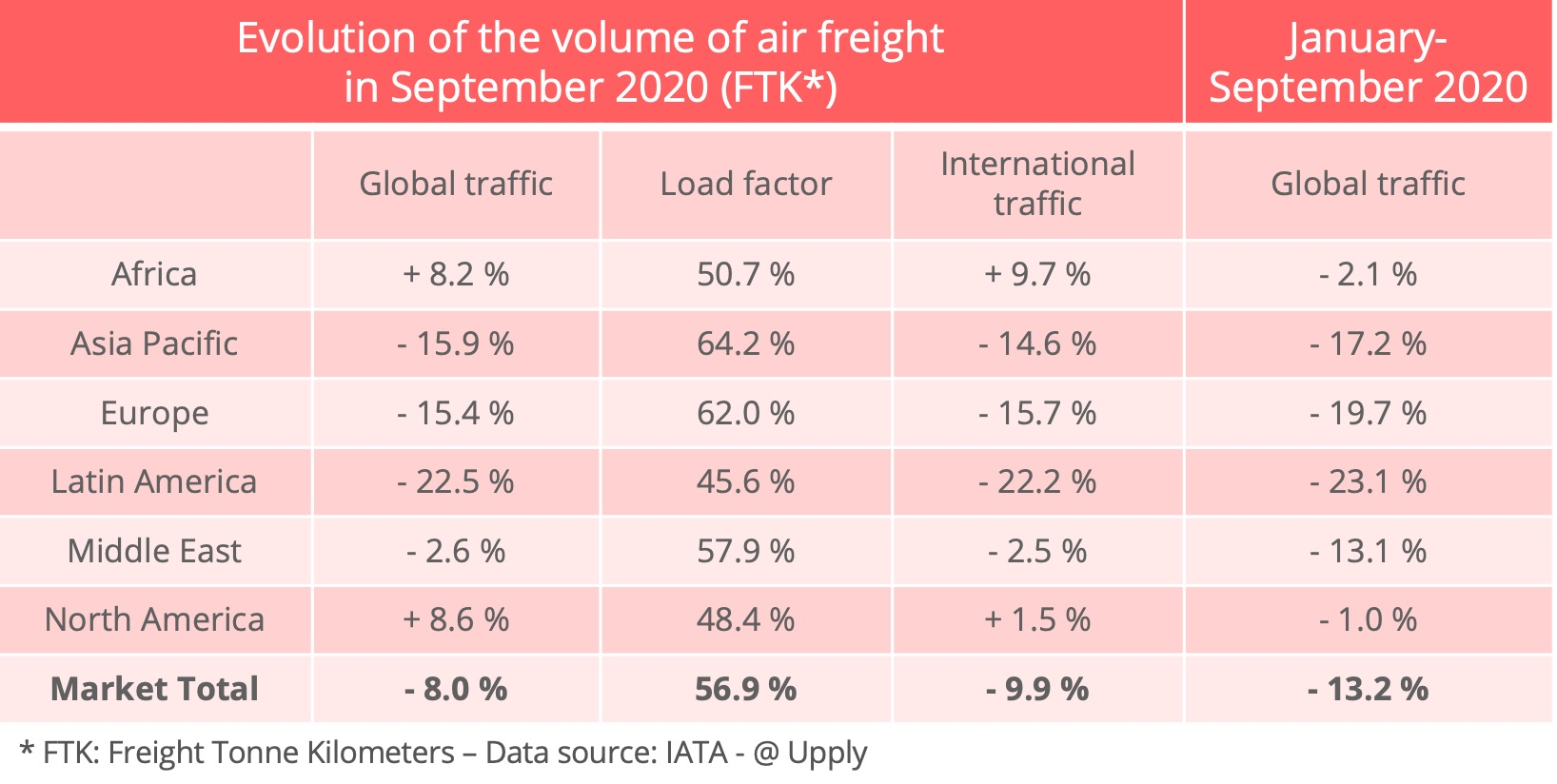 iata_air_cargo_volumes_september-2020