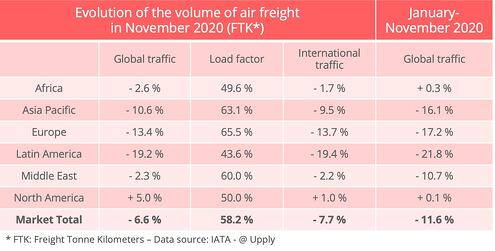 iata_traffic_air_freight_november_2020