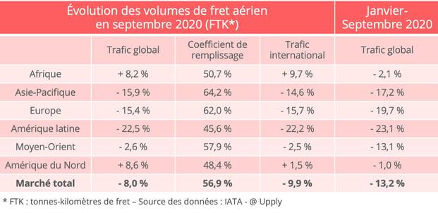 iata_trafic_fret_aerien_septembre_2020