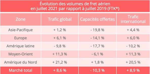 iata_volumes_fret_aerien_juillet_2021