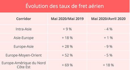 prix-fret-aerien-mai-2020-upply