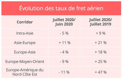 taux-fret-aerien-juillet-2020