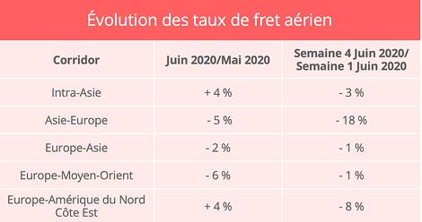 taux-fret-aerien-juin-2020