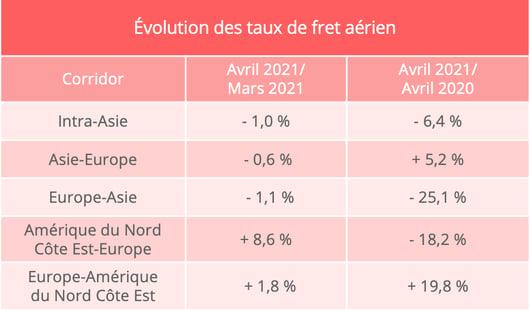 taux_fret_aerien_avril_2021
