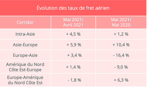 taux_fret_aerien_mai_2021_upply