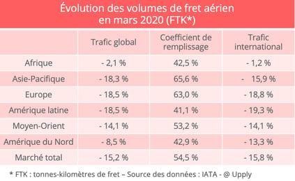 volumes-fret-aerien-mars-2020