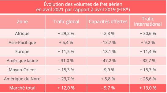 volumes_fret_aerien_avril_2021
