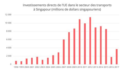 FTA-singapour-investissement-transport