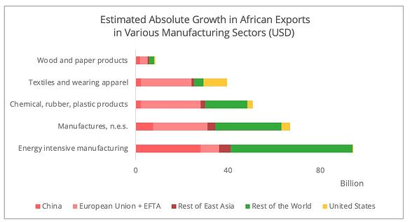 african_exports_growth_products