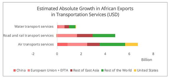 african_exports_transportation_services