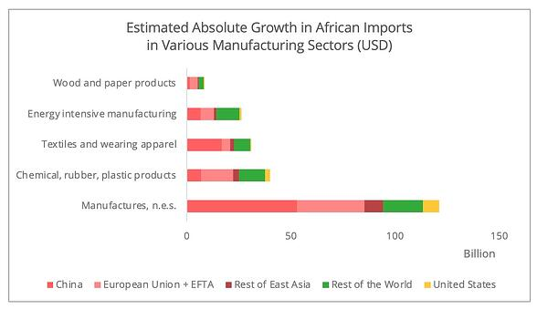 african_imports_growth_products