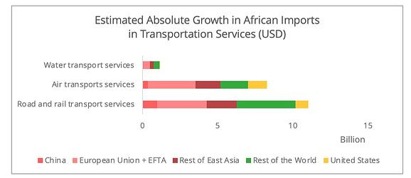 african_imports_transportation_services