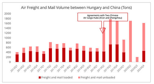 air_freight_china_hungary