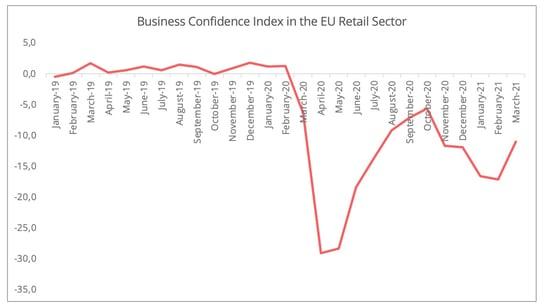 business_confidence_eu_retail_sector