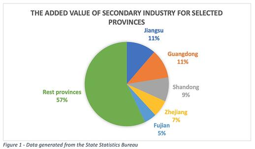 china-industry-provinces