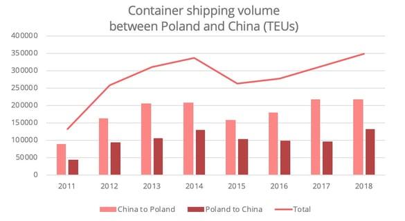 china-poland-shipping-volumes