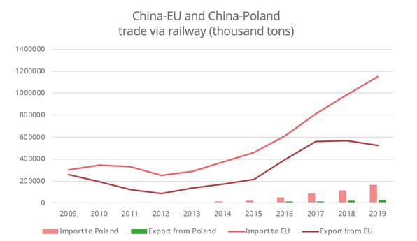 china-poland-trade-railway