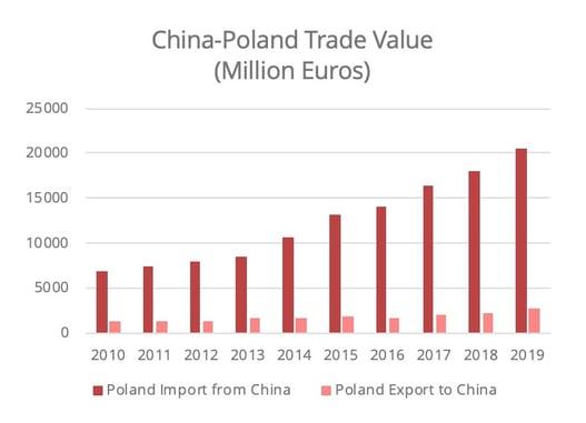 china-poland-trade-value