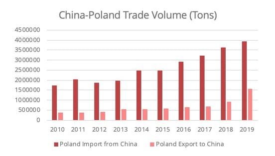 china-poland-trade-volume