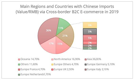 china_cross_border_ecommerce_regions_countries