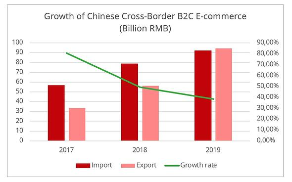 china_cross_broder_ecommerce_growth