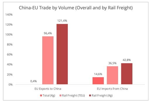 china_eu_trade_volume