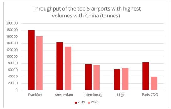 china_europe_top5_airports_cargo