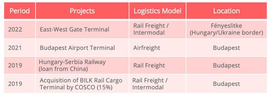 china_hungary_main_logistics_projects