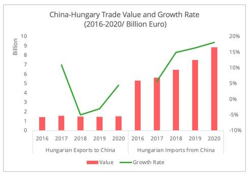 china_hungary_trade_value