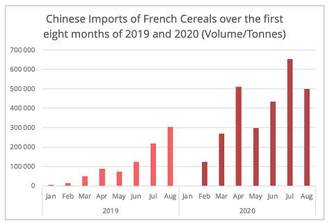 china_imports_french_cereals
